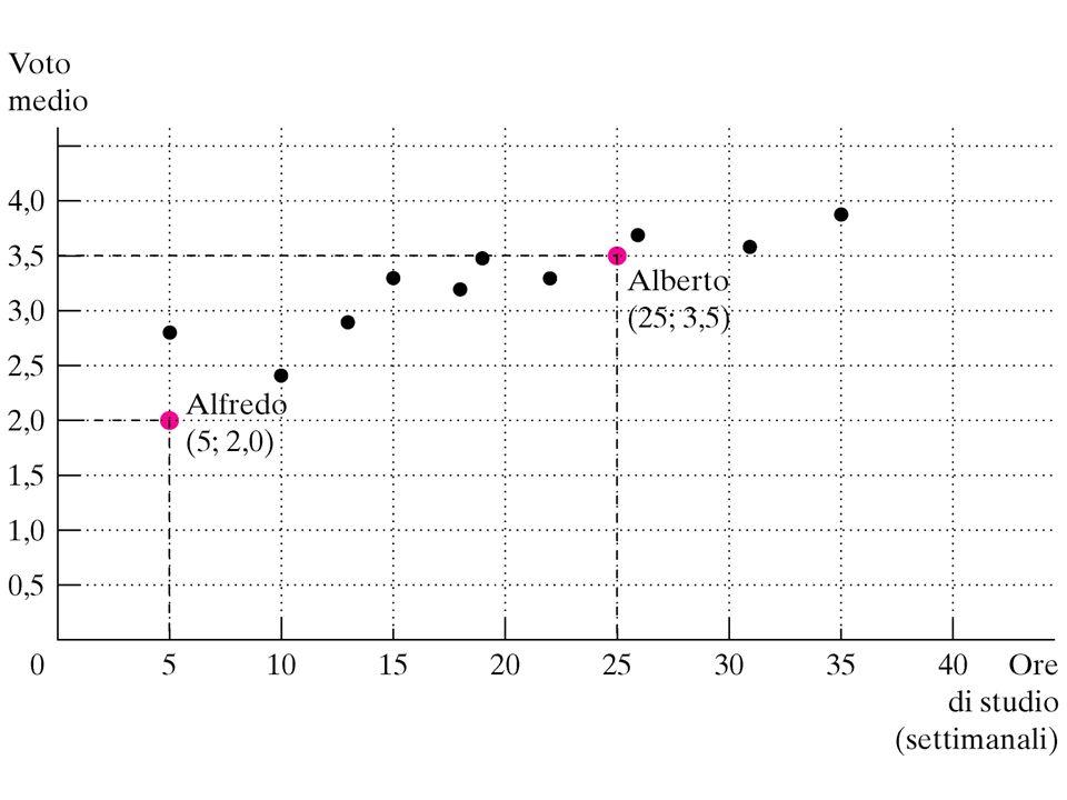 Correlazione positiva: a valori più alti della variabile x corrispondono valori più alti della variabile y.