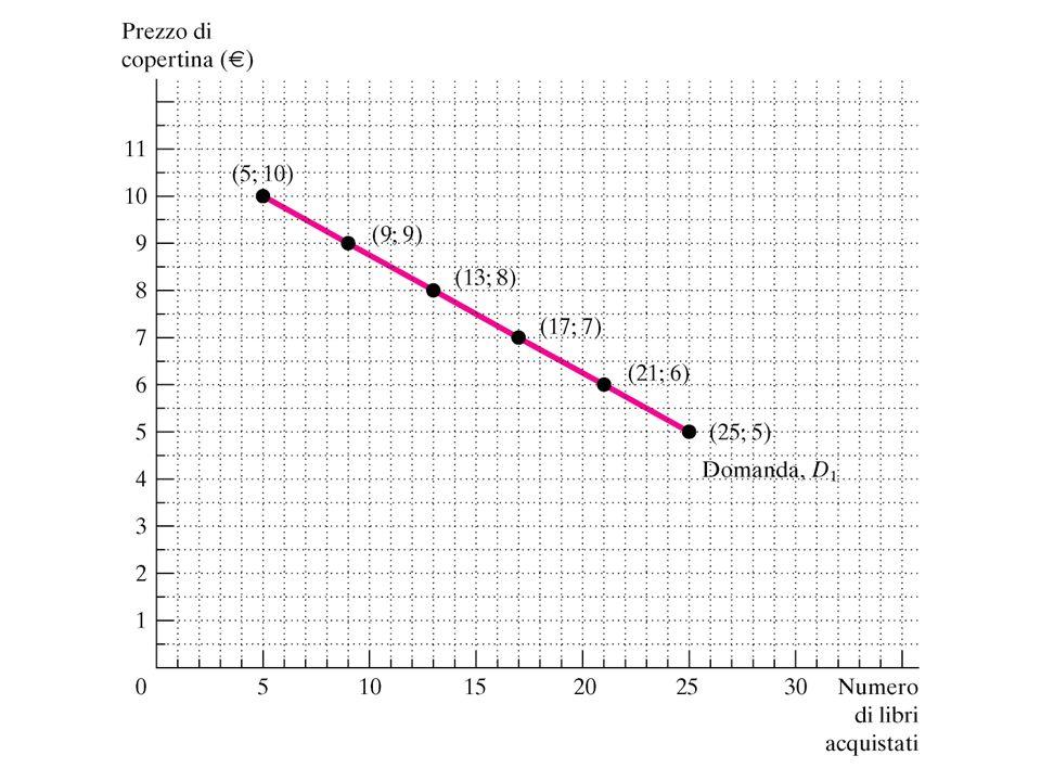Linclinazione di una curva è il rapporto tra gli spostamenti sullasse verticale e quelli sullasse orizzontale conseguenti a movimenti lungo la curva: