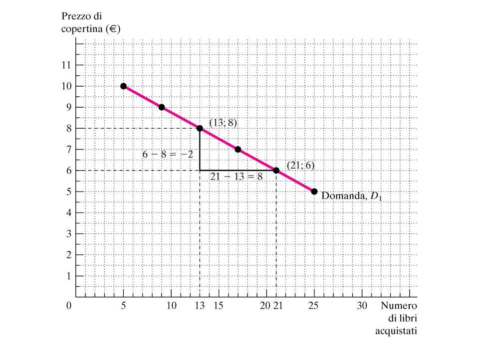 La curva delle possibilità di produzione è una rappresentazione grafica delle possibili combinazioni di produzione dei due beni, date le risorse disponibili e lo stato della tecnologia utilizzabile per trasformare le risorse in prodotti.
