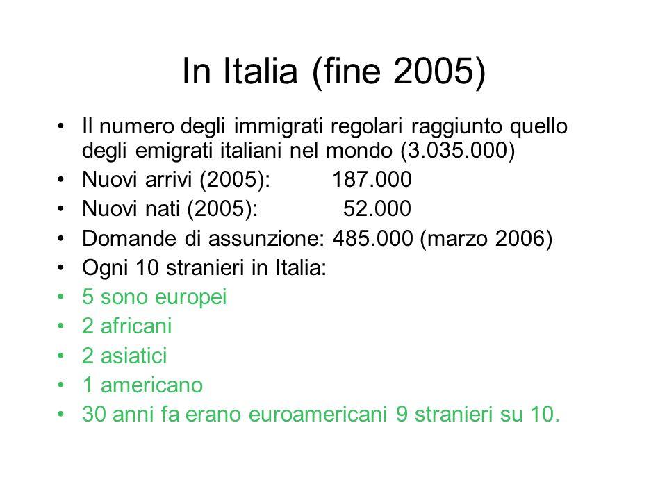 In Italia (fine 2005) Il numero degli immigrati regolari raggiunto quello degli emigrati italiani nel mondo (3.035.000) Nuovi arrivi (2005): 187.000 Nuovi nati (2005): 52.000 Domande di assunzione: 485.000 (marzo 2006) Ogni 10 stranieri in Italia: 5 sono europei 2 africani 2 asiatici 1 americano 30 anni fa erano euroamericani 9 stranieri su 10.