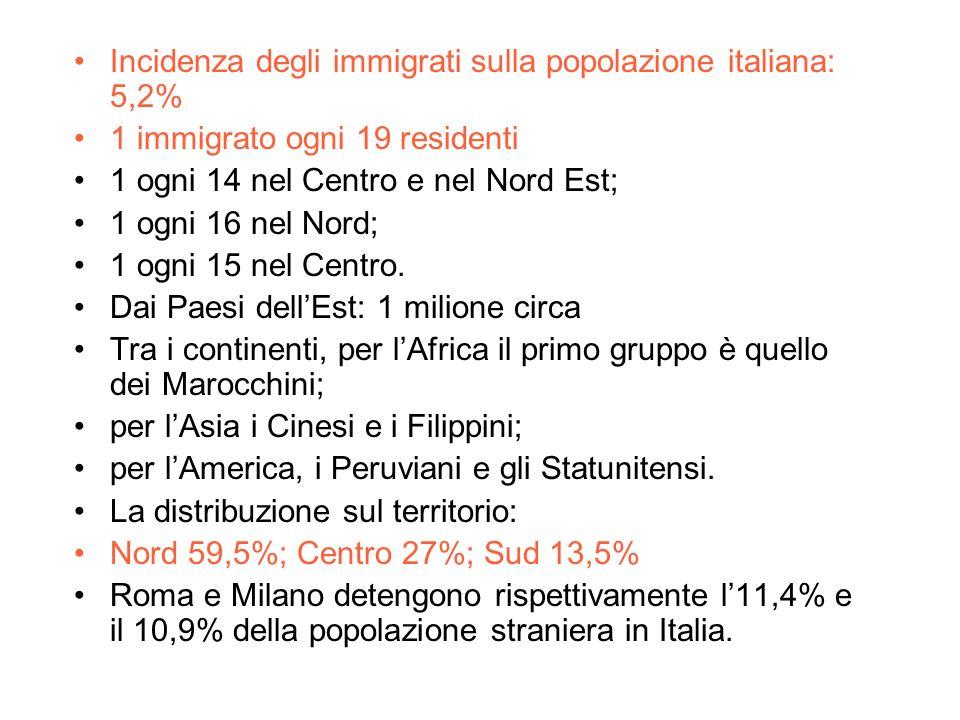 Incidenza degli immigrati sulla popolazione italiana: 5,2% 1 immigrato ogni 19 residenti 1 ogni 14 nel Centro e nel Nord Est; 1 ogni 16 nel Nord; 1 ogni 15 nel Centro.