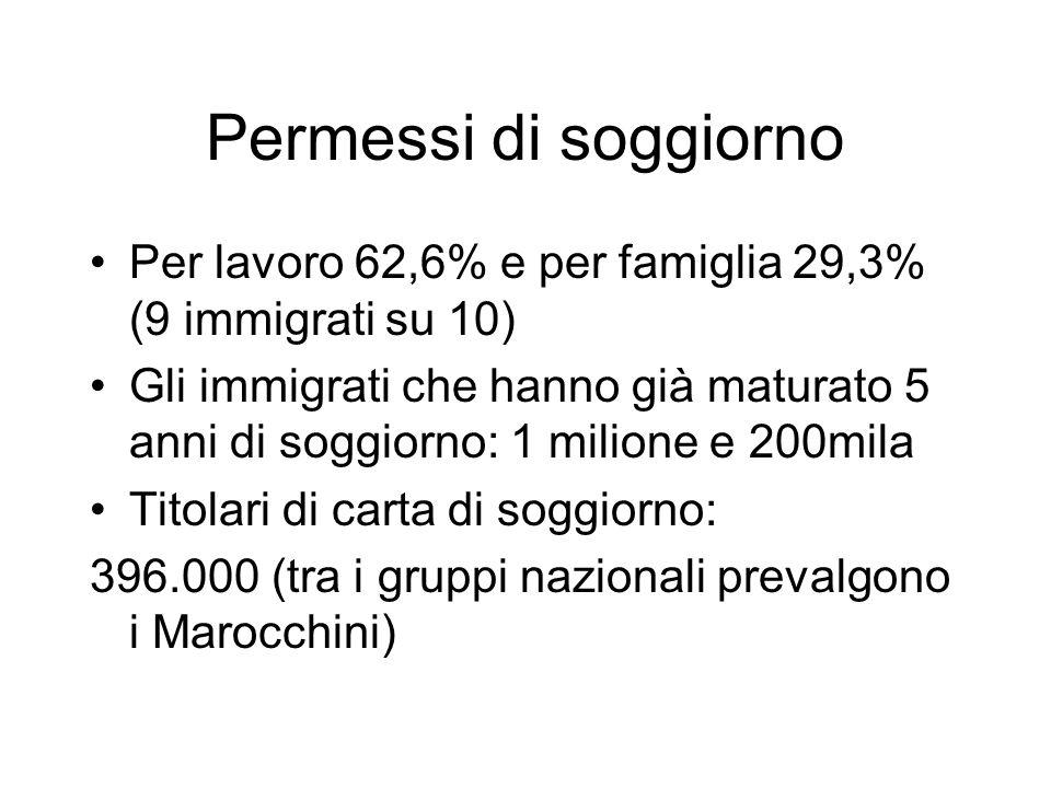 Permessi di soggiorno Per lavoro 62,6% e per famiglia 29,3% (9 immigrati su 10) Gli immigrati che hanno già maturato 5 anni di soggiorno: 1 milione e 200mila Titolari di carta di soggiorno: 396.000 (tra i gruppi nazionali prevalgono i Marocchini)