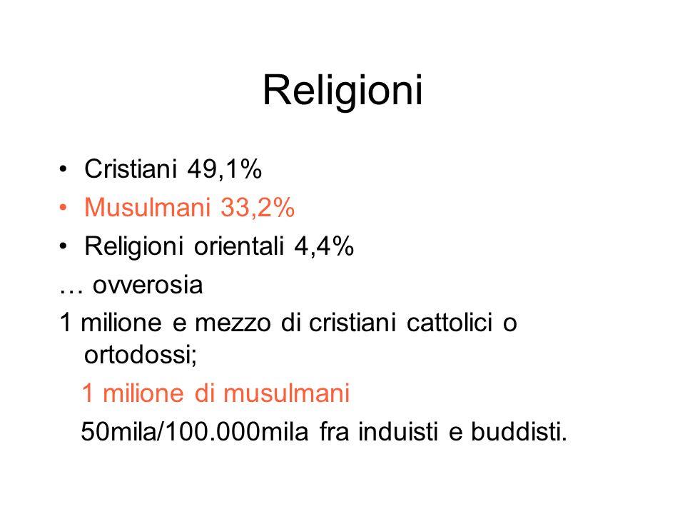 Religioni Cristiani 49,1% Musulmani 33,2% Religioni orientali 4,4% … ovverosia 1 milione e mezzo di cristiani cattolici o ortodossi; 1 milione di musulmani 50mila/100.000mila fra induisti e buddisti.