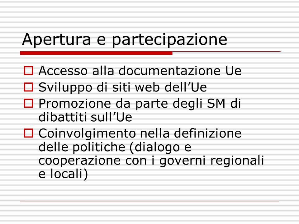 Apertura e partecipazione Accesso alla documentazione Ue Sviluppo di siti web dellUe Promozione da parte degli SM di dibattiti sullUe Coinvolgimento n