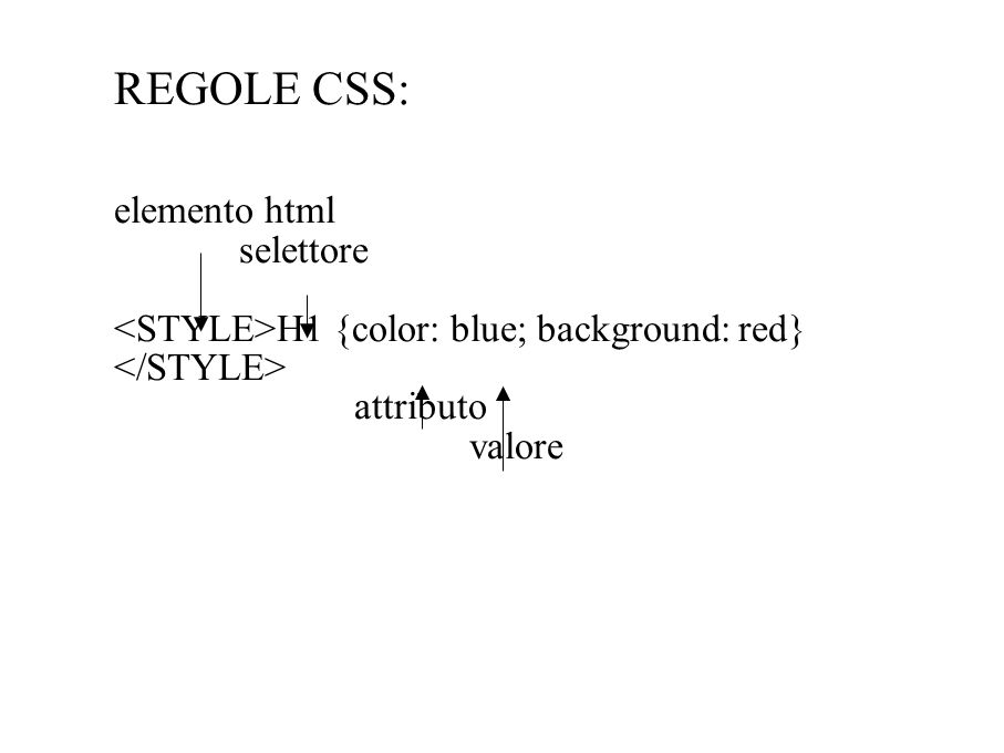 REGOLE CSS: elemento html selettore H1 {color: blue; background: red} attributo valore