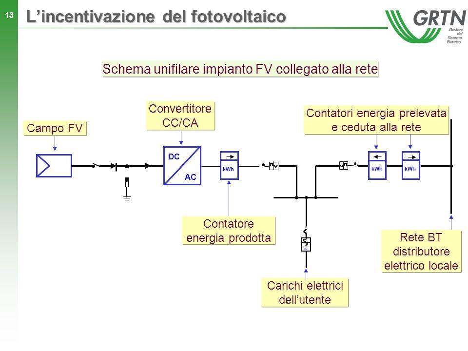 13 Lincentivazione del fotovoltaico Schema unifilare impianto FV collegato alla rete DC AC kWh Campo FV Convertitore CC/CA Contatori energia prelevata