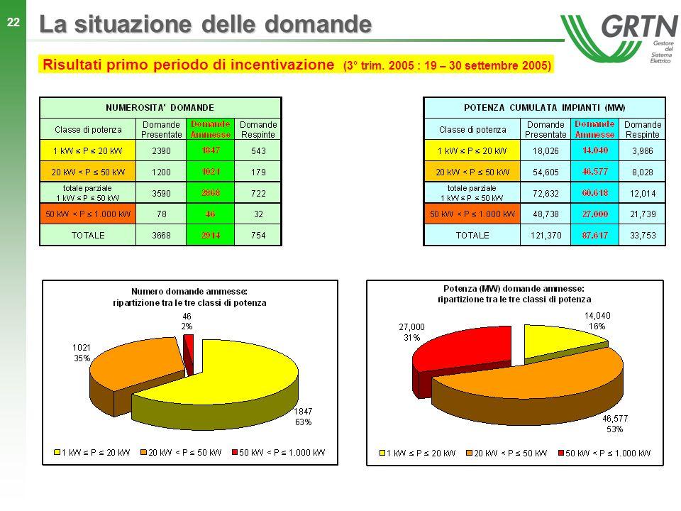 22 La situazione delle domande Risultati primo periodo di incentivazione (3° trim. 2005 : 19 – 30 settembre 2005)
