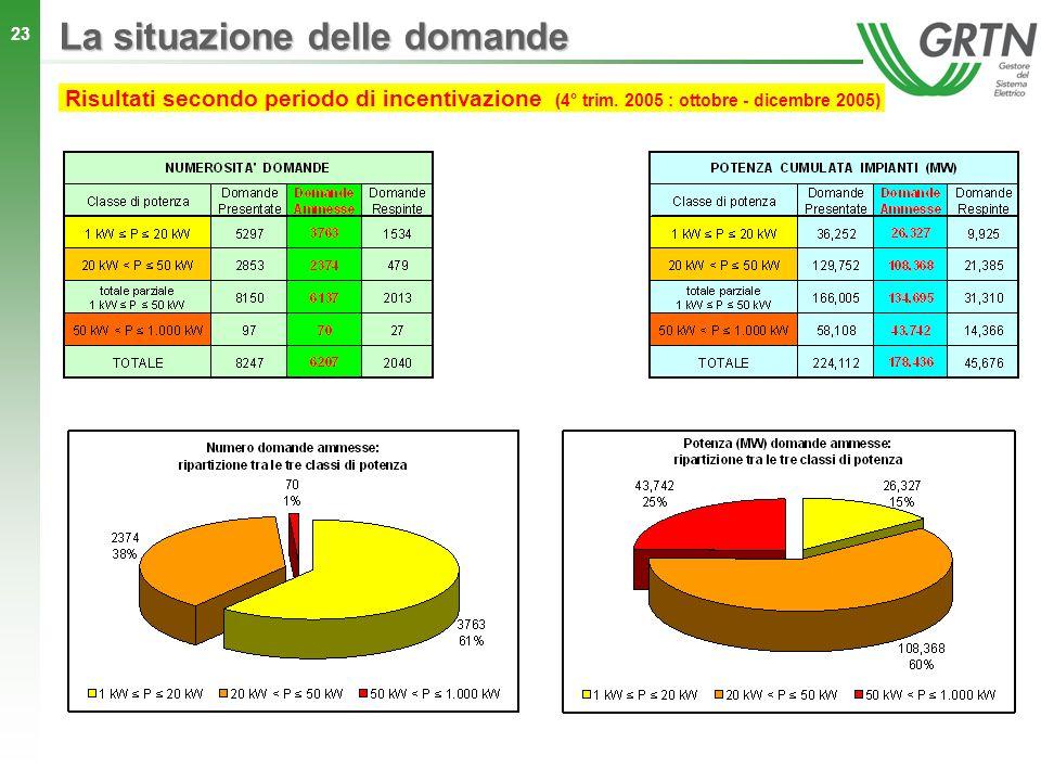 23 La situazione delle domande Risultati secondo periodo di incentivazione (4° trim. 2005 : ottobre - dicembre 2005)