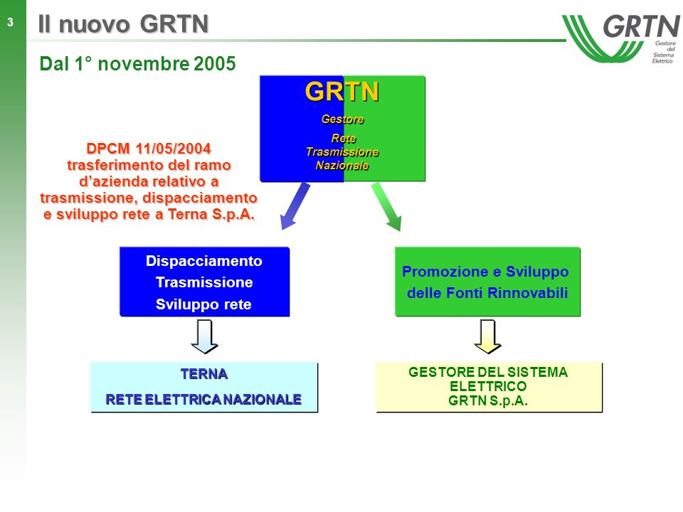 3 Dal 1° novembre 2005 Dispacciamento Trasmissione Sviluppo rete TERNA RETE ELETTRICA NAZIONALE TERNA DPCM 11/05/2004 trasferimento del ramo dazienda