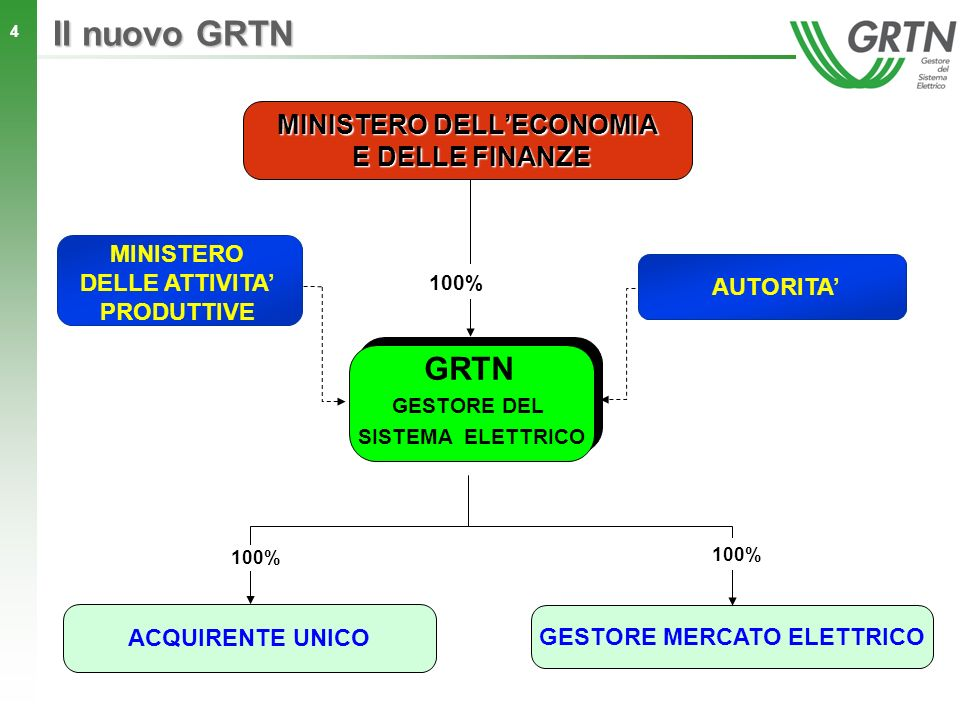4 GRTN GESTORE DEL SISTEMA ELETTRICO Il nuovo GRTN ACQUIRENTE UNICO GESTORE MERCATO ELETTRICO MINISTERO DELLECONOMIA E DELLE FINANZE 100% MINISTERO DE