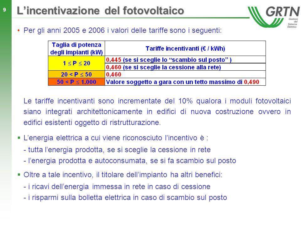 20 Lincentivazione del fotovoltaico Attuali limiti di potenza incentivabile Il DM 06/02/2006 ha individuato in 1.000 MW lobiettivo di potenza fotovoltaica da installare in Italia al 2015 (attualmente sono installati circa 30 MW), definendo dei limiti alla potenza che può essere incentivata fino al 2012: Priorità di accesso alla potenza incentivabile Due graduatorie: < = 50 kW : in base allordine di arrivo delle domande (numero progressivo) > 50 kW : in base alla tariffa offerta