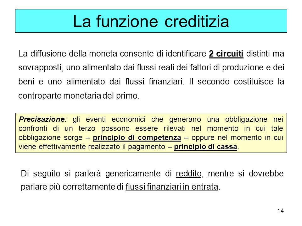 15 Gli operatori di un sistema economico generano: Entrate correnti Entrate correnti (Y) destinate, in primo luogo, a coprire flussi finanziari in uscita (C).