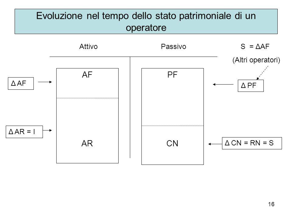 16 Evoluzione nel tempo dello stato patrimoniale di un operatore AttivoPassivo AF AR Δ AF Δ AR = I PF CN Δ PF Δ CN = RN = S S = ΔAF (Altri operatori)