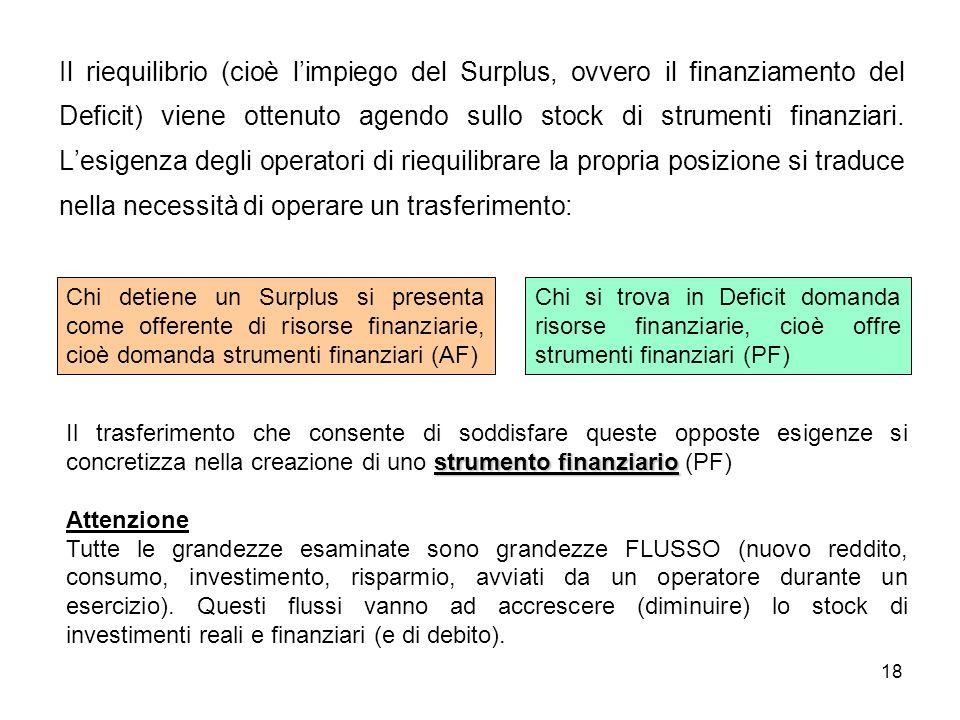 18 Il riequilibrio (cioè limpiego del Surplus, ovvero il finanziamento del Deficit) viene ottenuto agendo sullo stock di strumenti finanziari. Lesigen