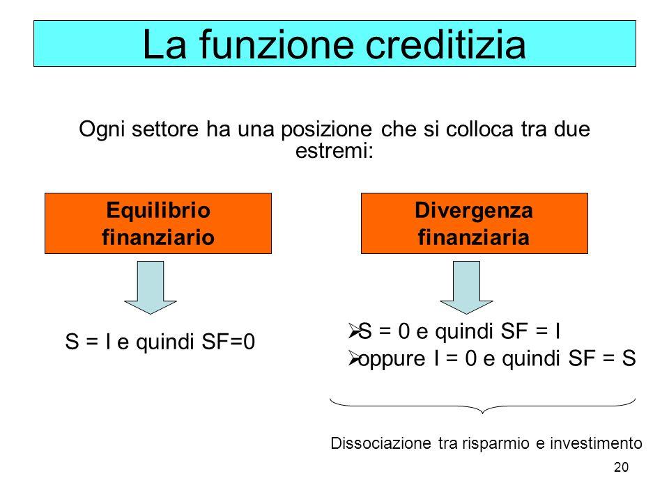 20 Ogni settore ha una posizione che si colloca tra due estremi: La funzione creditizia S = I e quindi SF=0 S = 0 e quindi SF = I oppure I = 0 e quind