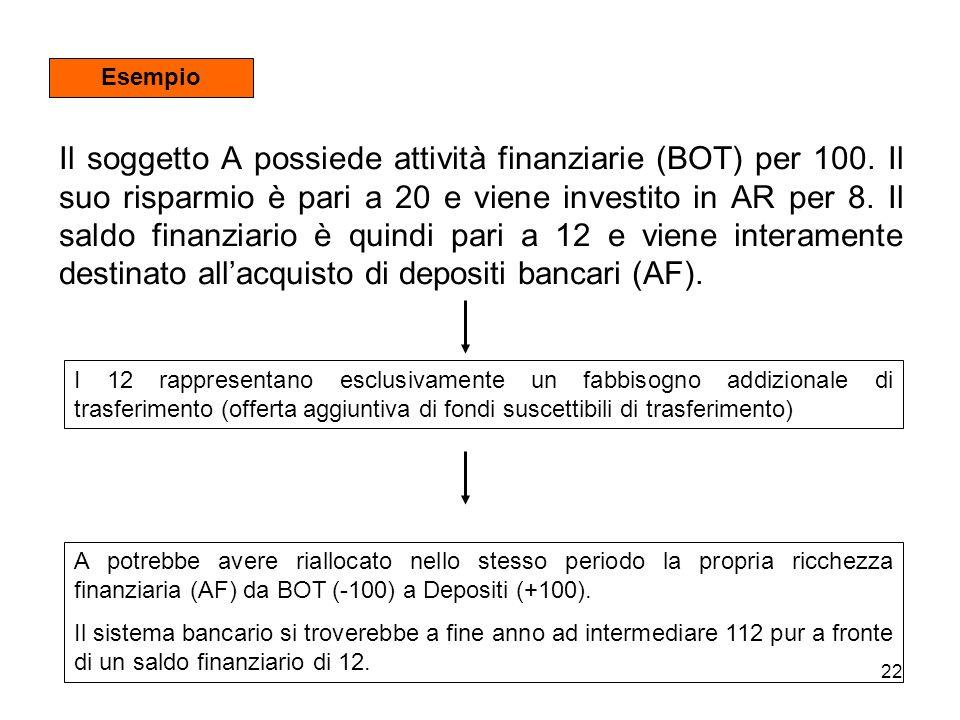 22 Il soggetto A possiede attività finanziarie (BOT) per 100. Il suo risparmio è pari a 20 e viene investito in AR per 8. Il saldo finanziario è quind