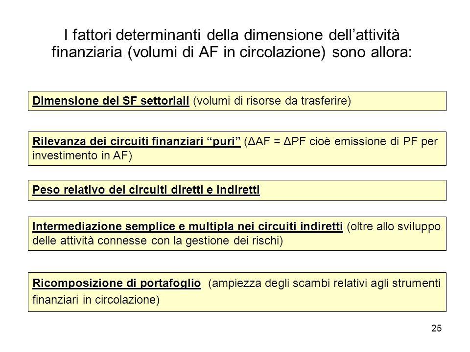 25 I fattori determinanti della dimensione dellattività finanziaria (volumi di AF in circolazione) sono allora: Dimensione dei SF settoriali Dimension