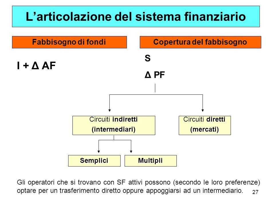 27 Fabbisogno di fondiCopertura del fabbisogno I + Δ AF S Δ PF diretti Circuiti diretti(mercati) indiretti Circuiti indiretti(intermediari) SempliciMu