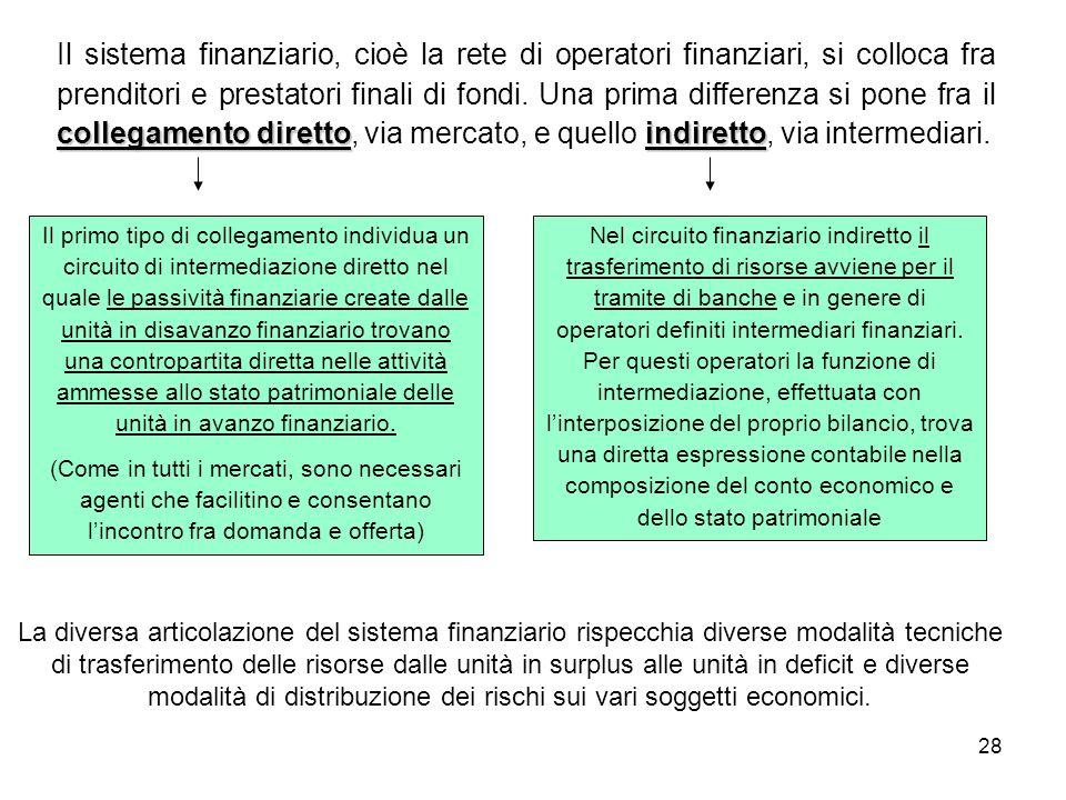 28 collegamento direttoindiretto Il sistema finanziario, cioè la rete di operatori finanziari, si colloca fra prenditori e prestatori finali di fondi.