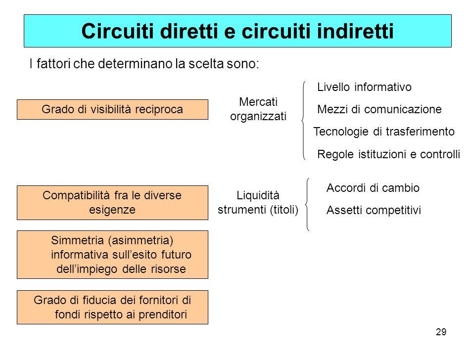 29 Circuiti diretti e circuiti indiretti I fattori che determinano la scelta sono: Grado di visibilità reciproca Compatibilità fra le diverse esigenze