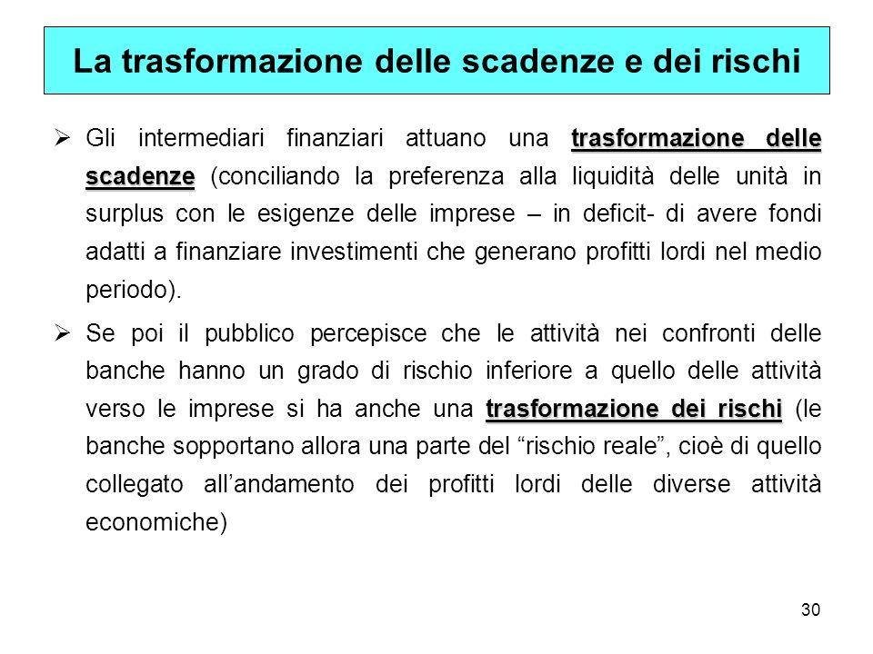 30 La trasformazione delle scadenze e dei rischi trasformazione delle scadenze Gli intermediari finanziari attuano una trasformazione delle scadenze (