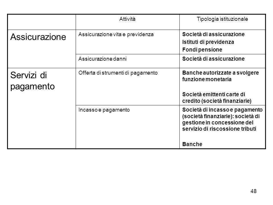 48 AttivitàTipologia istituzionale Assicurazione Assicurazione vita e previdenzaSocietà di assicurazione Istituti di previdenza Fondi pensione Assicur