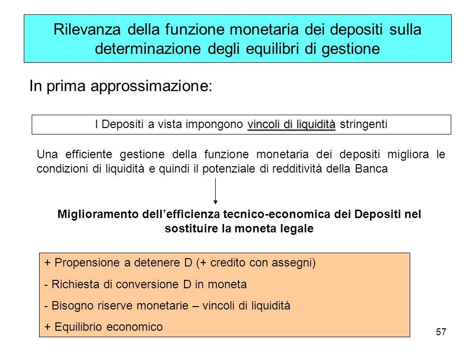 57 Rilevanza della funzione monetaria dei depositi sulla determinazione degli equilibri di gestione In prima approssimazione: vincoli di liquidità I D