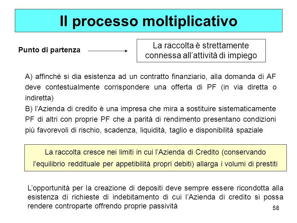 58 Il processo moltiplicativo Punto di partenza La raccolta è strettamente connessa allattività di impiego A) affinché si dia esistenza ad un contratt