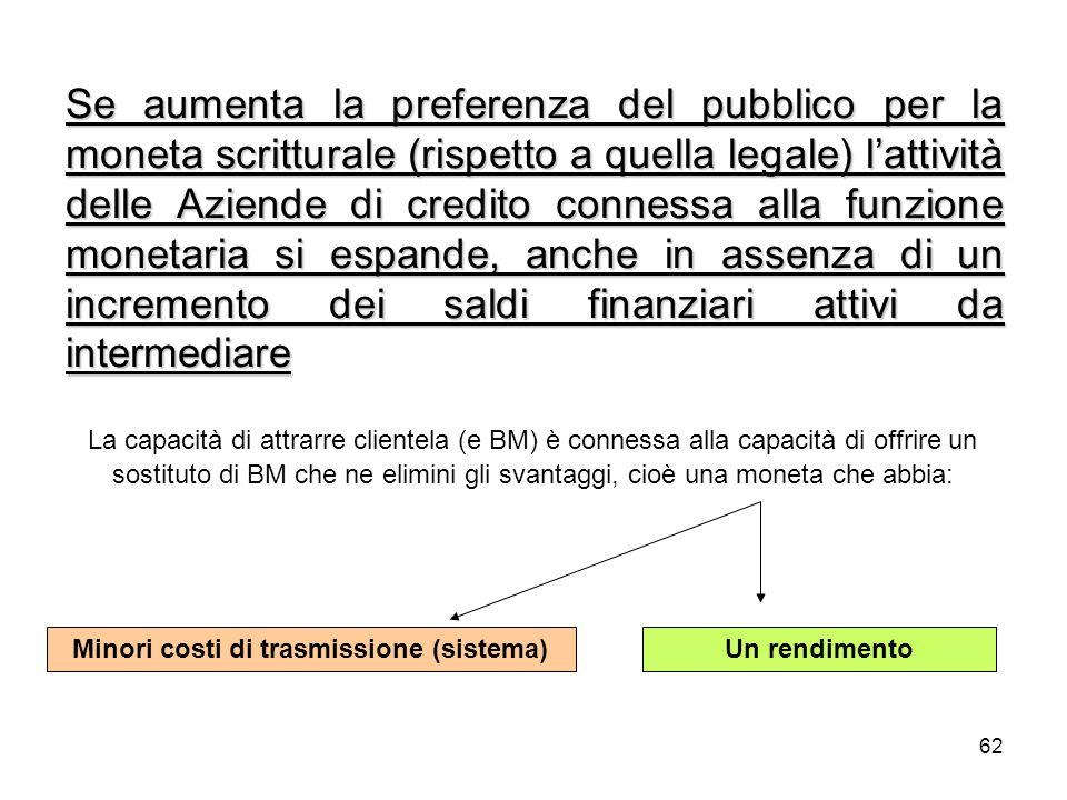 62 Se aumenta la preferenza del pubblico per la moneta scritturale (rispetto a quella legale) lattività delle Aziende di credito connessa alla funzion