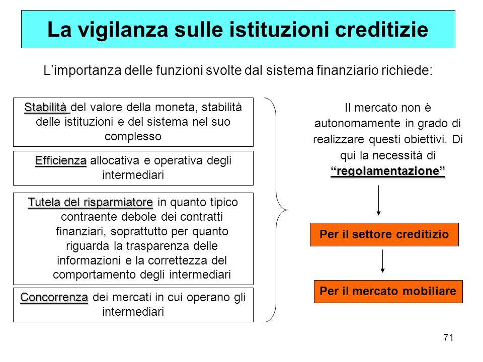 71 La vigilanza sulle istituzioni creditizie Limportanza delle funzioni svolte dal sistema finanziario richiede: Stabilità Stabilità del valore della
