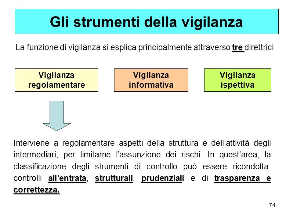 74 Gli strumenti della vigilanza tre La funzione di vigilanza si esplica principalmente attraverso tre direttrici Vigilanza regolamentare Vigilanza in