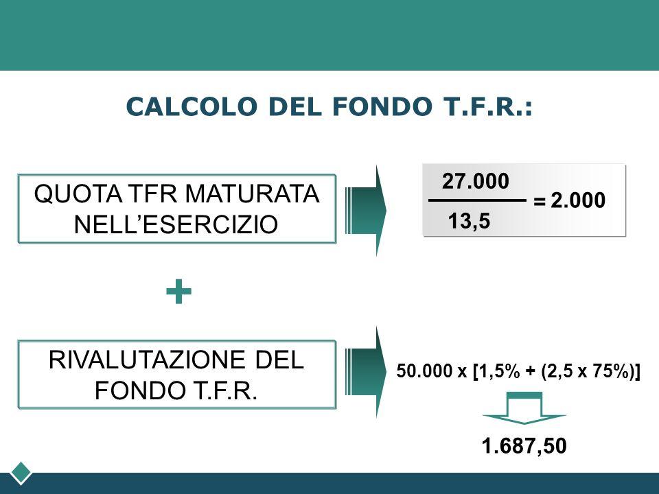 CALCOLO DEL FONDO T.F.R.: QUOTA TFR MATURATA NELLESERCIZIO RIVALUTAZIONE DEL FONDO T.F.R. + 50.000 x [1,5% + (2,5 x 75%)] 27.000 13,5 = 2.000 1.687,50