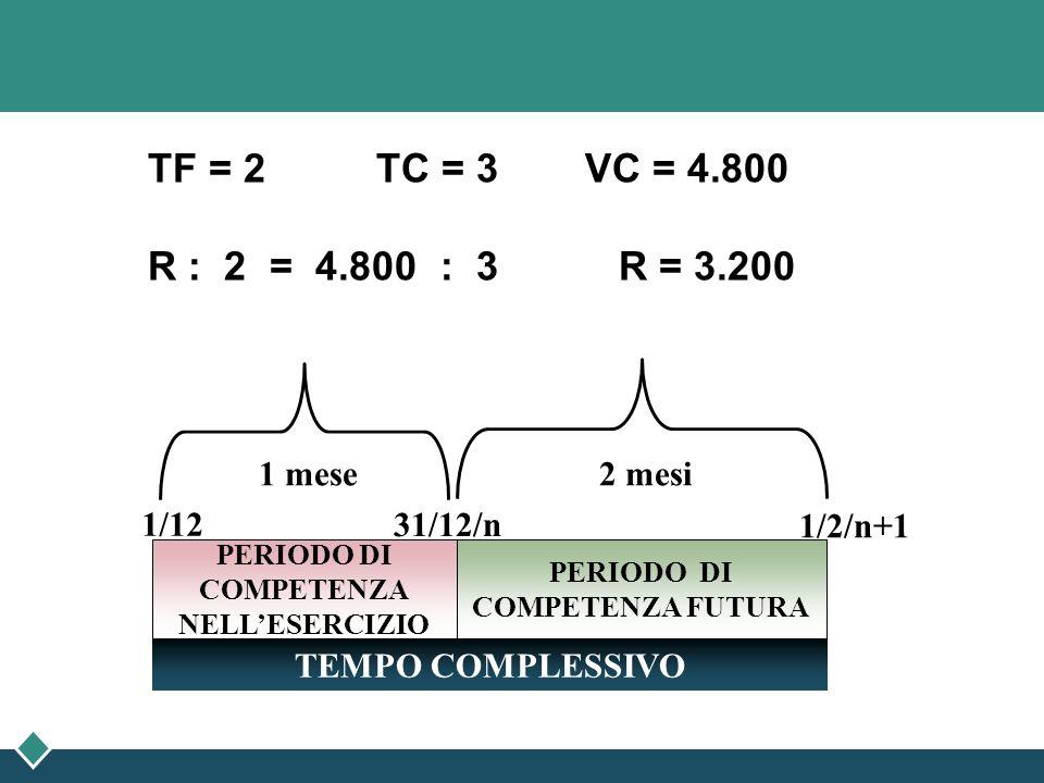 TF = 2 TC = 3 VC = 4.800 R : 2 = 4.800 : 3 R = 3.200 1/2/n+1 PERIODO DI COMPETENZA FUTURA PERIODO DI COMPETENZA NELLESERCIZIO TEMPO COMPLESSIVO 1/12 3