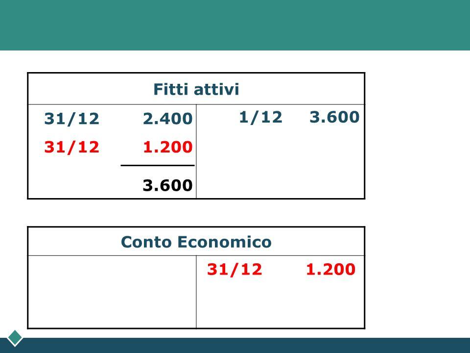 Fitti attivi 1/12 3.600 Conto Economico 31/12 1.200 31/12 2.400 31/12 1.200 3.600