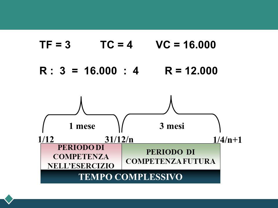 TF = 3 TC = 4 VC = 16.000 R : 3 = 16.000 : 4 R = 12.000 1/4/n+1 PERIODO DI COMPETENZA FUTURA PERIODO DI COMPETENZA NELLESERCIZIO TEMPO COMPLESSIVO 1/1