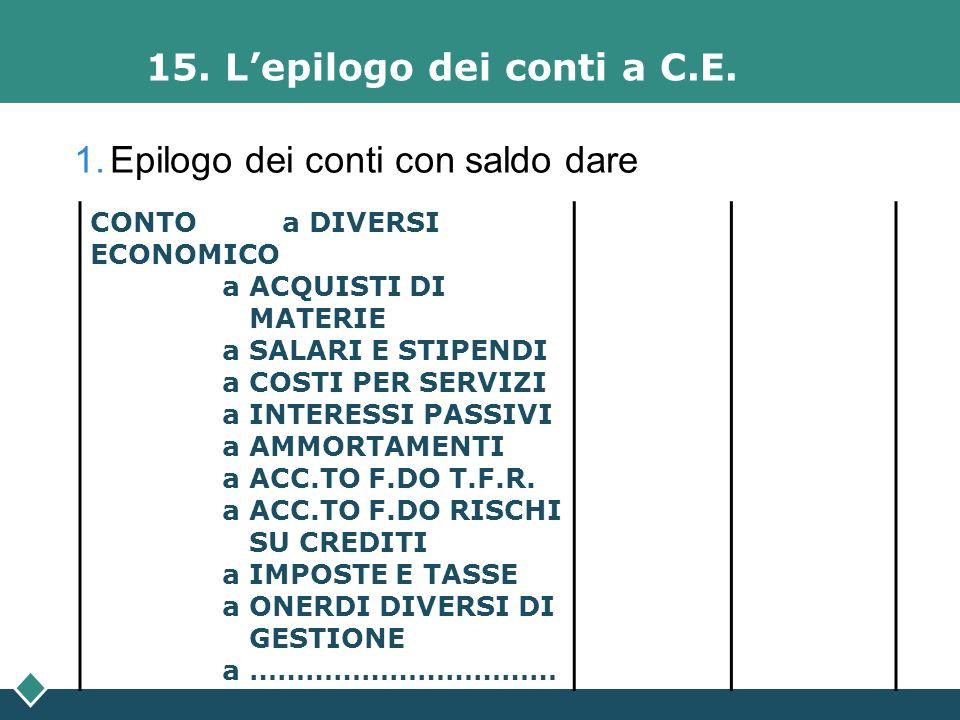 15. Lepilogo dei conti a C.E. CONTO a DIVERSI ECONOMICO a ACQUISTI DI MATERIE a SALARI E STIPENDI a COSTI PER SERVIZI a INTERESSI PASSIVI a AMMORTAMEN