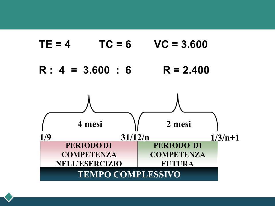 TE = 4 TC = 6 VC = 3.600 R : 4 = 3.600 : 6 R = 2.400 1/3/n+1 PERIODO DI COMPETENZA FUTURA PERIODO DI COMPETENZA NELLESERCIZIO TEMPO COMPLESSIVO 1/9 31