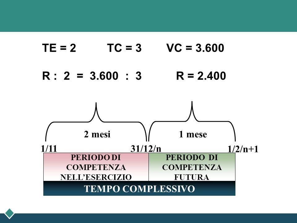 TE = 2 TC = 3 VC = 3.600 R : 2 = 3.600 : 3 R = 2.400 1/2/n+1 PERIODO DI COMPETENZA FUTURA PERIODO DI COMPETENZA NELLESERCIZIO TEMPO COMPLESSIVO 1/11 3