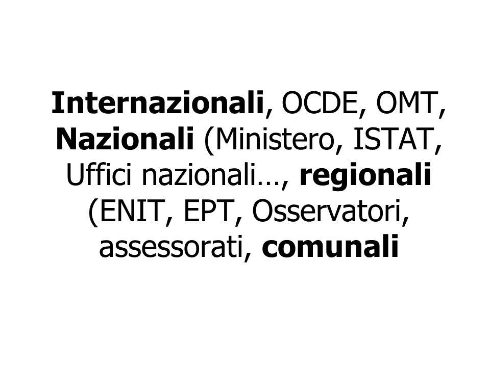 Internazionali, OCDE, OMT, Nazionali (Ministero, ISTAT, Uffici nazionali…, regionali (ENIT, EPT, Osservatori, assessorati, comunali