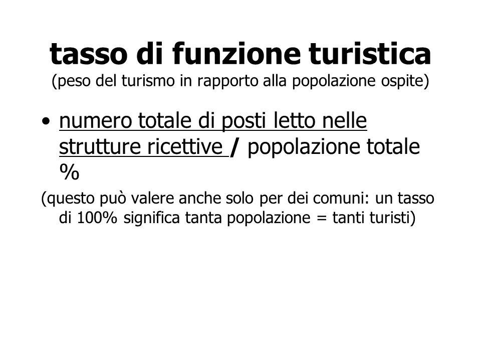 tasso di funzione turistica (peso del turismo in rapporto alla popolazione ospite) numero totale di posti letto nelle strutture ricettive / popolazion