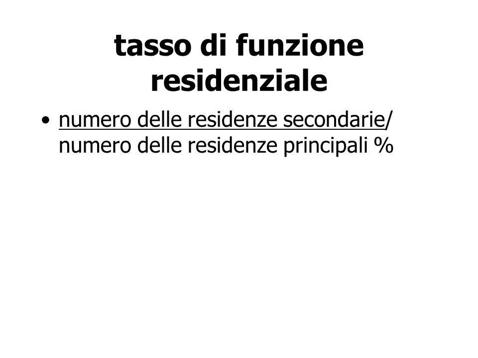 tasso di funzione residenziale numero delle residenze secondarie/ numero delle residenze principali %