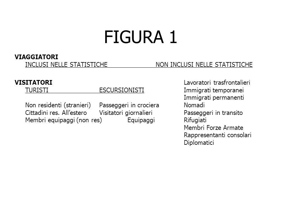 FIGURA 1 VIAGGIATORI INCLUSI NELLE STATISTICHENON INCLUSI NELLE STATISTICHE VISITATORILavoratori trasfrontalieri TURISTI ESCURSIONISTIImmigrati tempor