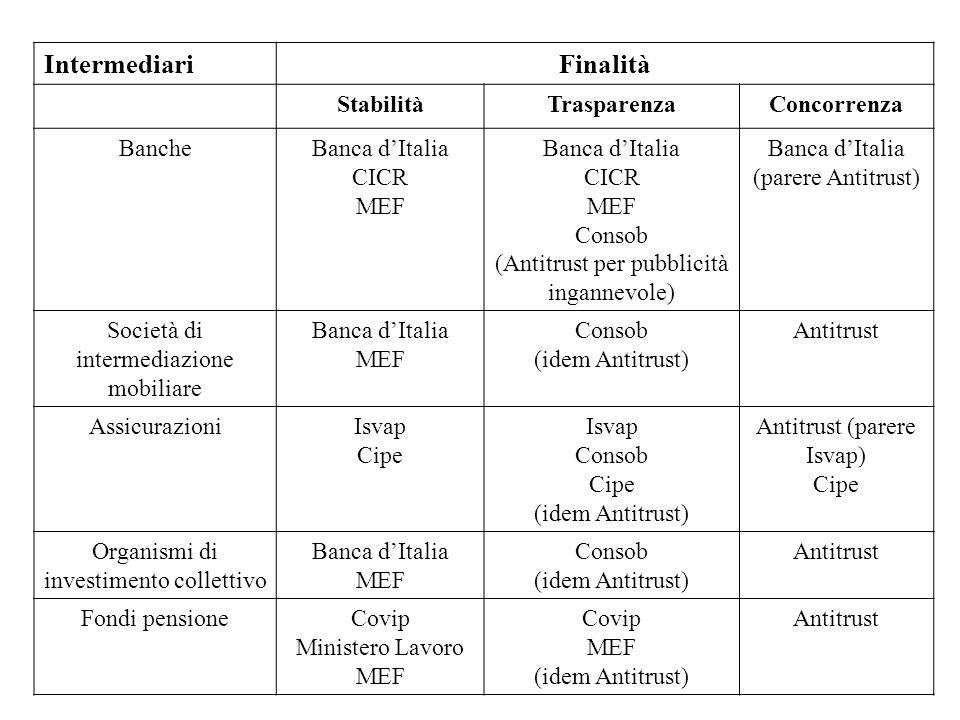 IntermediariFinalità StabilitàTrasparenzaConcorrenza BancheBanca dItalia CICR MEF Banca dItalia CICR MEF Consob (Antitrust per pubblicità ingannevole)
