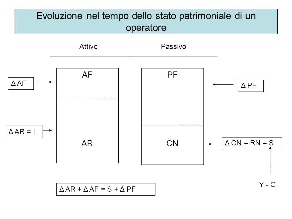 Evoluzione nel tempo dello stato patrimoniale di un operatore AttivoPassivo AF AR Δ AF Δ AR = I PF CN Δ PF Δ CN = RN = S Δ AR + Δ AF = S + Δ PF Y - C