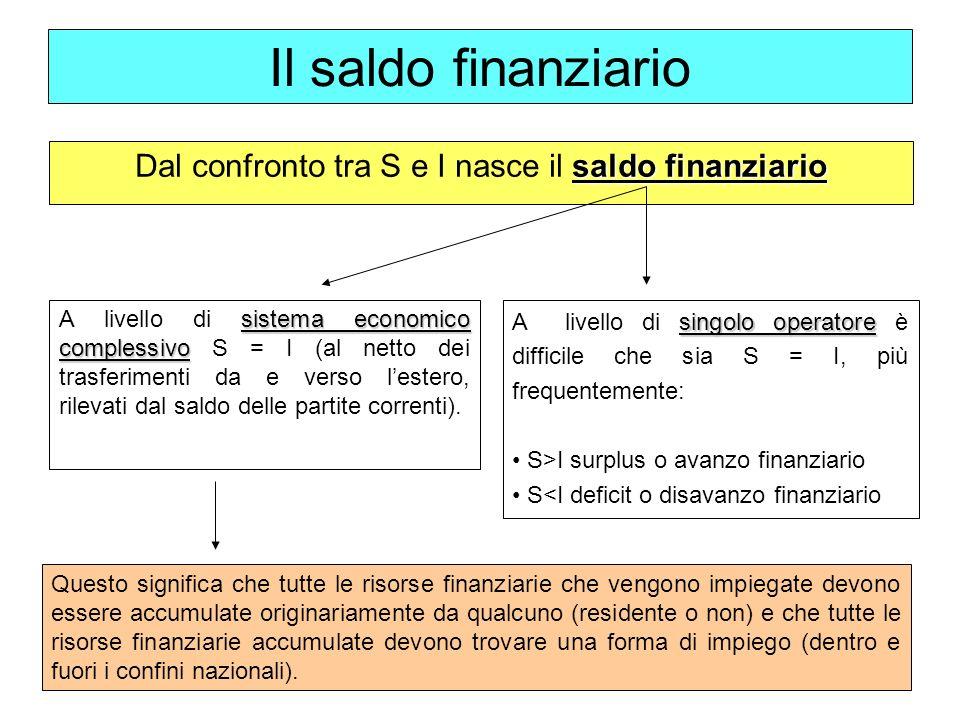 saldo finanziario Dal confronto tra S e I nasce il saldo finanziario Il saldo finanziario sistema economico complessivo A livello di sistema economico