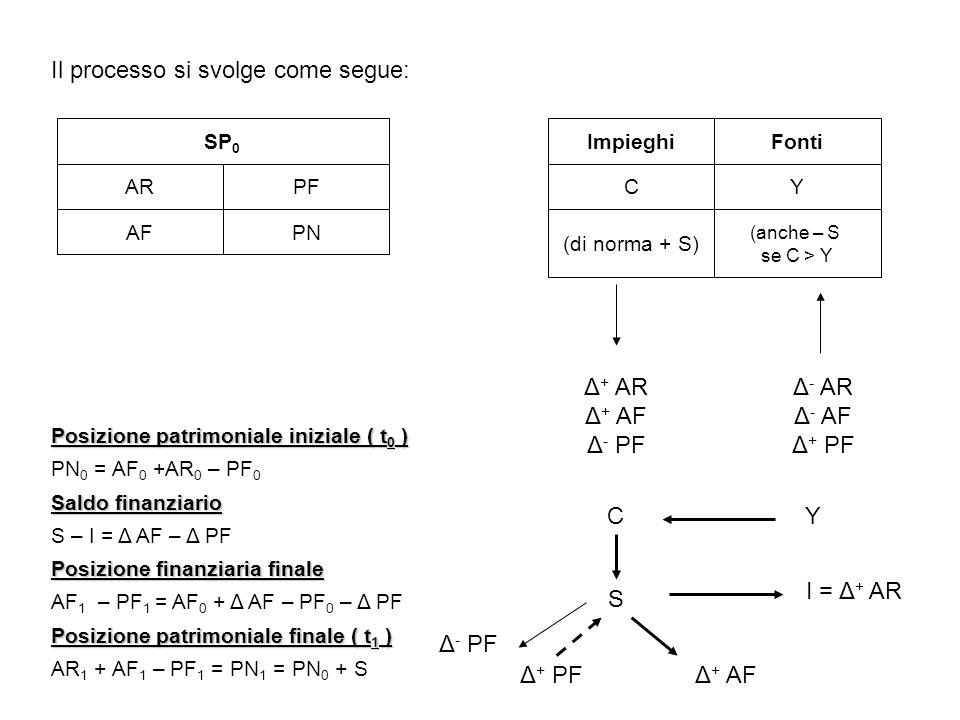 Il processo si svolge come segue: SP 0 ARPF AFPN Impieghi CY (di norma + S) (anche – S se C > Y Fonti Posizione patrimoniale iniziale ( t 0 ) PN 0 = A