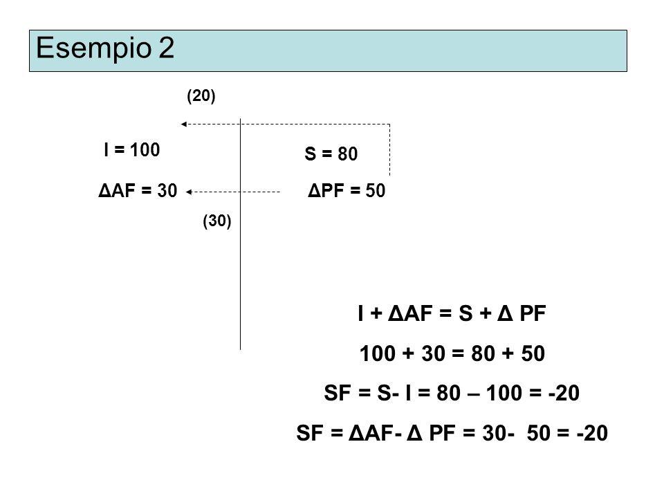 Esempio 2 I = 100 S = 80 ΔPF = 50 ΔAF = 30 I + ΔAF = S + Δ PF 100 + 30 = 80 + 50 SF = S- I = 80 – 100 = -20 SF = ΔAF- Δ PF = 30- 50 = -20 (30) (20)