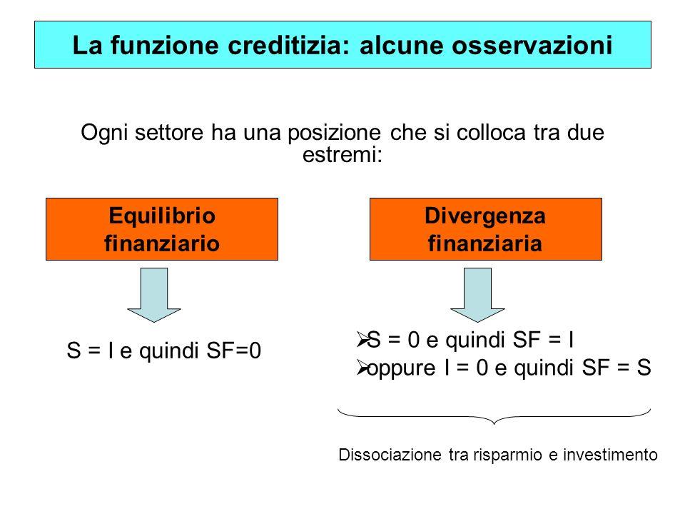 Ogni settore ha una posizione che si colloca tra due estremi: La funzione creditizia: alcune osservazioni S = I e quindi SF=0 S = 0 e quindi SF = I op