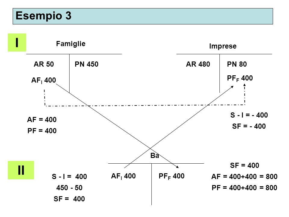Esempio 3 I Famiglie Imprese AR 50 AF I 400 AR 480PN 450PN 80 PF F 400 AF = 400 PF = 400 S - I = - 400 SF = - 400 II Ba S - I = 400 450 - 50 SF = 400