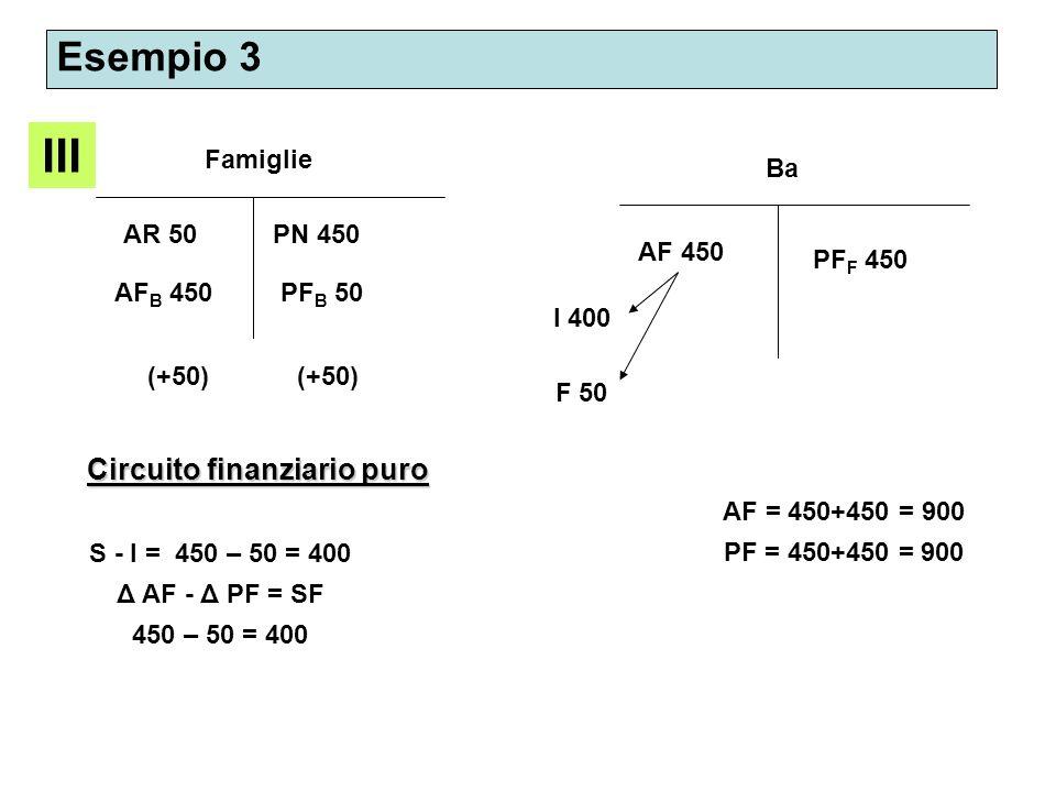 Esempio 3 III Famiglie AR 50 AF B 450 PN 450 Ba S - I = 450 – 50 = 400 Δ AF - Δ PF = SF 450 – 50 = 400 AF 450 PF F 450 AF = 450+450 = 900 PF = 450+450